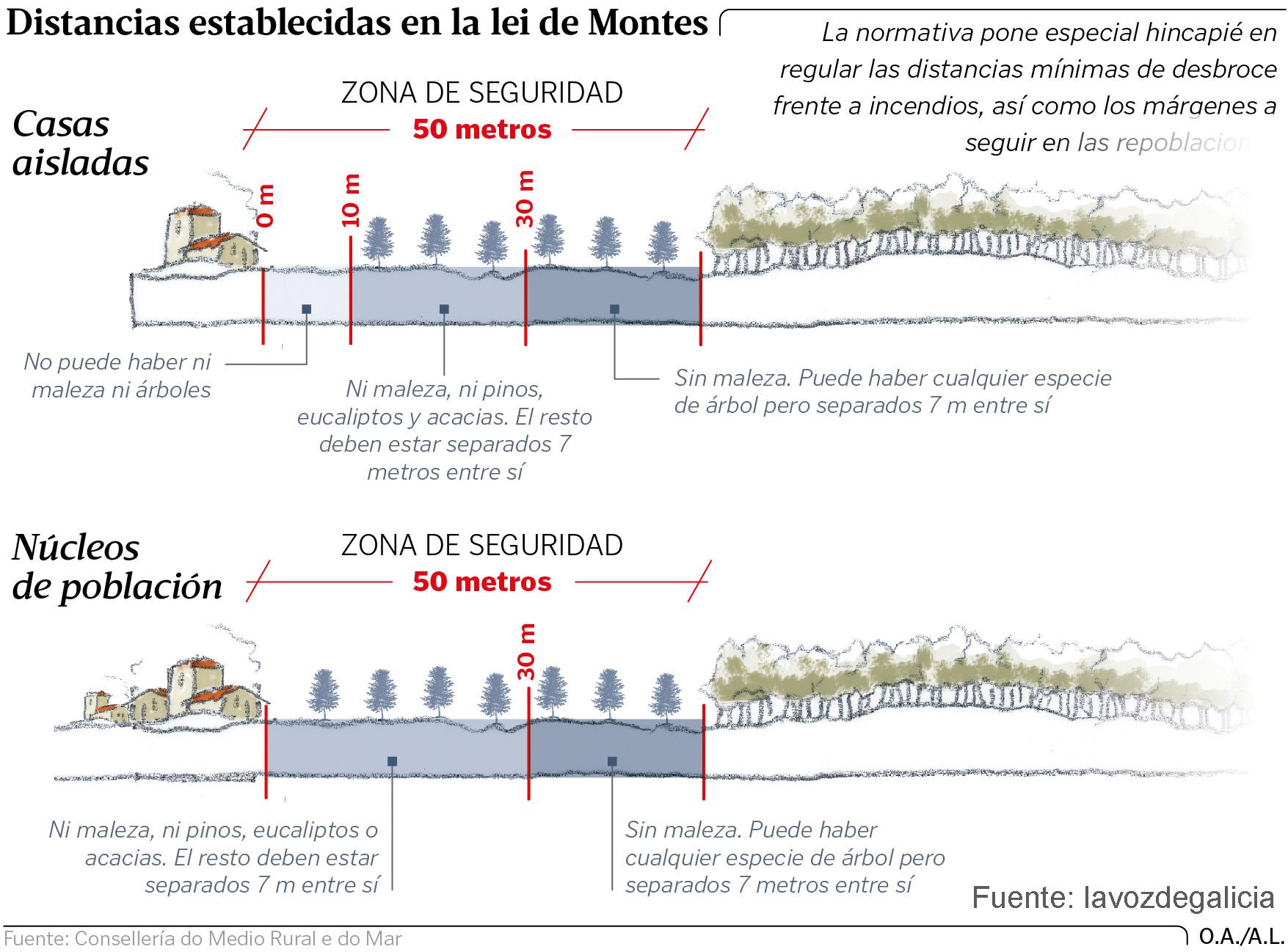 Prevención de incendios forestais