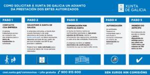 COMO SOLICITAR Á XUNTA DE GALICIA UN ADIANTO DA PRESTACIÓN DOS ERTES AUTORIZADOS